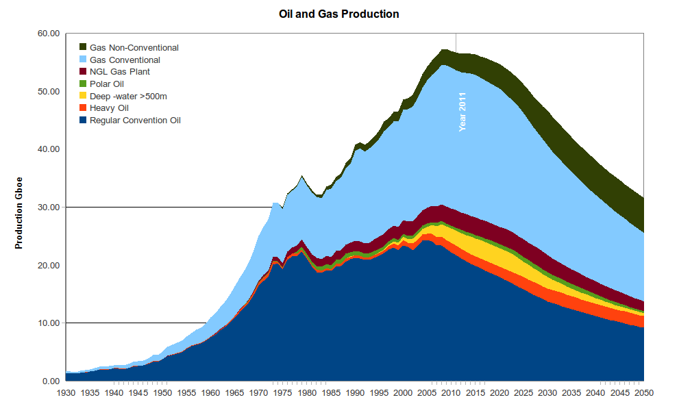current oil and gas scenario The oil and gas industry is going through massive disruption and, as we continue to be extremely dependent of these organic sources of energy, we have to look at the emerging new macro and micro trends affecting this global industry.