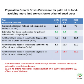 Population-growth-drives-palm-oil-side