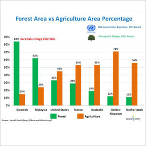 forest-vs-agri