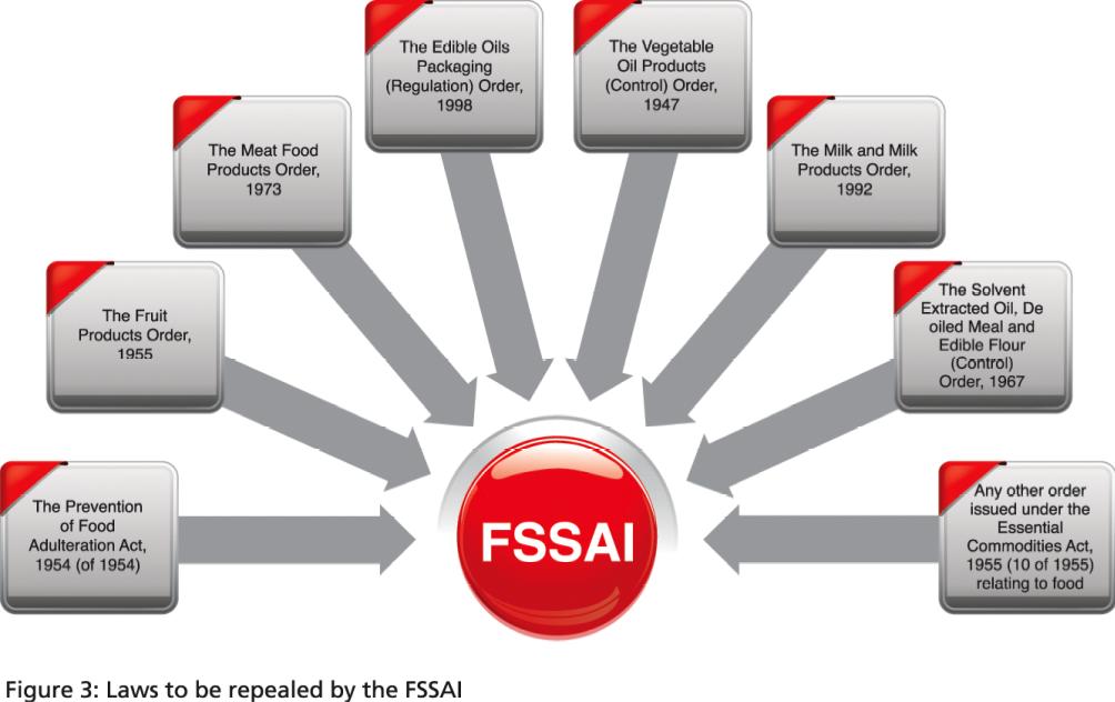 FSSAI-Laws-Fig-3