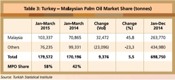 turkey-malaysian-palm-oil-share