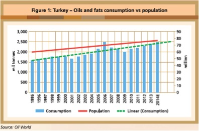 turkey-oild-and-fats-fig-1