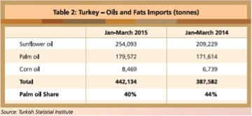 turkey-oils-and-fats-table