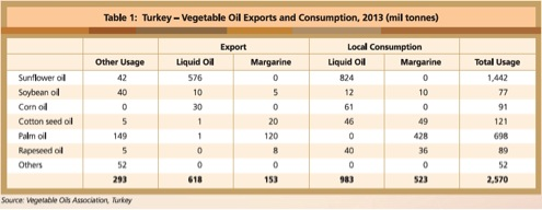 turkey-vegetable-oil-export-2013