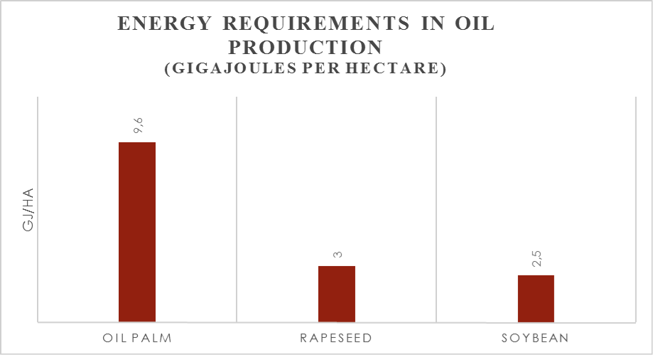 energy-requirements-oil-production