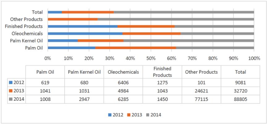 malaysian-palmoil-imports-2014