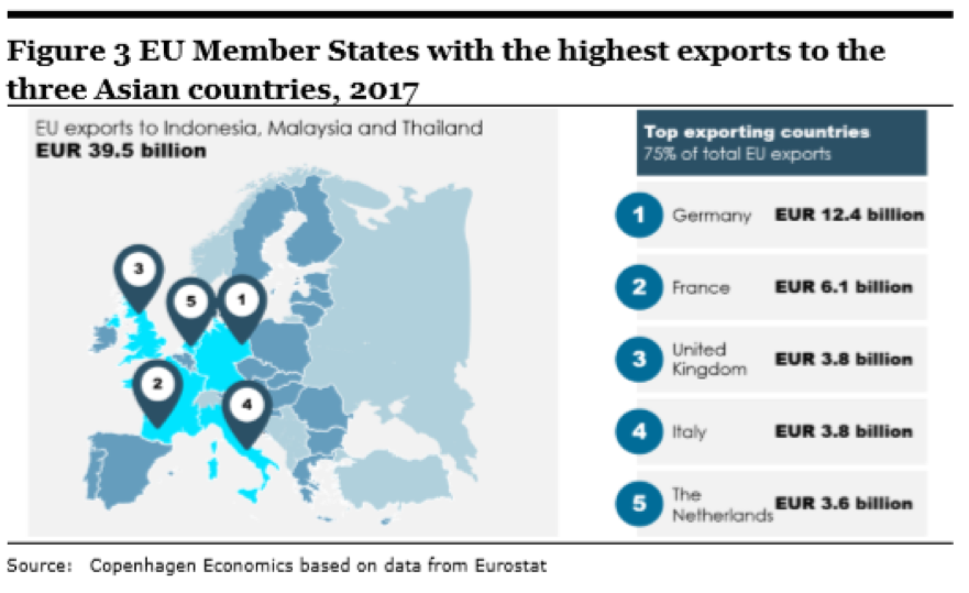 EU-member-highest-export-to-asian