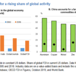 An Interim Economic Assessment of the COVID 19 risk – impact on world economy – OECD